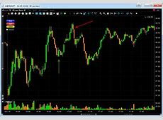 Day Trading Stocks on 30 sec Chart: Agilent Technologies (A)
