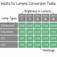 Lumens To Watts Conversion Chart Pdf Lumens V Watts The Worm That Turned Revitalising Your