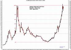 Gold Price Chart Trader Dan S Market Views Monthly Gold Charts
