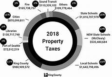 King County Sales Tax Chart Announcements Development Zoning Public Meetings Etc