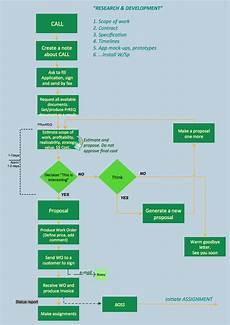 It Help Desk Process Flow Chart Business Process Flowcharts