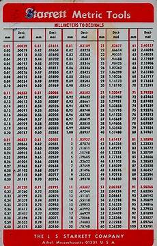 Millimeter To Decimal Chart Decimal To Fraction Chart Here Are Some Handy Decimal