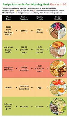 Meal Intake Percentage Chart Breaking Fast What Do You Know About Your Morning Meal