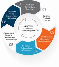 Closed System Closing The Customer Feedback Loop