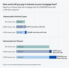 Commercial Loan Interest Rates Thinking About Buying A House In 2018 Here S What You