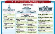 Us Government Org Chart Timberline Ap U S Government And Politics Blog And News