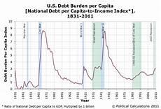 Us Debt Burden Chart The Jersey Retort Idiotic Political Calculations