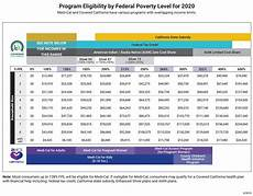 Covered California Eligibility Chart 2019 Covered California Income Tables Imk