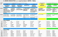 tavola dei verbi italiani verbi italiani tempi composti lingua italiana cultura