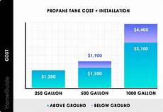8000 Gallon Underground Tank Chart 2020 Propane Tanks Costs 100 250 Amp 500 Gallon Tank Prices
