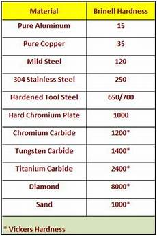 Steel Hardness Chart Diode Laser Hardfacing Metal Lathe Projects Metal