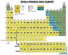 tavola degli elementi interattiva tavola periodica degli elementi da stare idee per la
