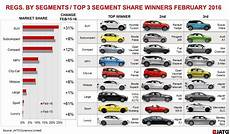 Compact Suv Comparison Chart European New Car Registrations Buoyed By Suvs During
