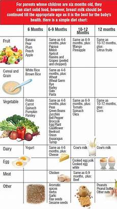 Diet Chart For Two Years Baby Love For Your Newborn Baby Is The Greatest Gift That You