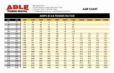 Horsepower Conversion Chart Generator Kva To Amps Chart Unouda
