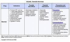 Diuretic Dose Comparison Chart Educate Glaucoma