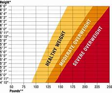 Healthy Height And Weight Chart Healthy Weight Chart Weight Control Is Important Because