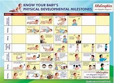 Newborn Baby Progress Chart Alfagraphics Child Physical Development Chart Design