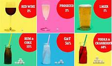 How Much Sugar In Alcoholic Drinks Chart We Reveal How Much Sugar Your Alcoholic Drink Really
