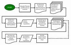 Emergency Procedure Flow Chart 4 Best Images Of Civil Procedure Flow Chart Process