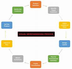 Flow Chart Of Merchandising Activities Visual Merchandising Definition Forms Process And