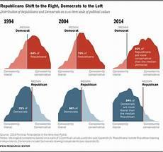 Congress Ideology Chart Political Ideologies Chart Alberta Liberal Party