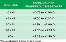 Eye Strength Chart How Do You Choose The Best Reading Glasses Power