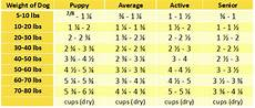 Puppy Food Chart By Age Grandma Lucy S Freeze Dried Grain Free Artisan Chicken Dog
