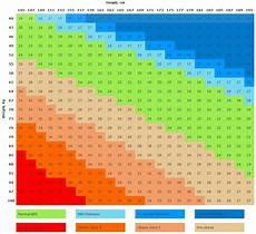 Bmi Chart Metric Bmi Chart For Men And Women Metric Calculatorsworld Com