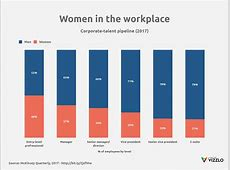 Women in the workplace (100% Stacked Bar Chart example