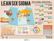 Six Sigma Class Take A Look At The Journey Of Business Improvement Around