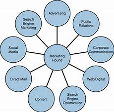Integrated Marketing Communications Examples Integrated Marketing Communications For Every Sized