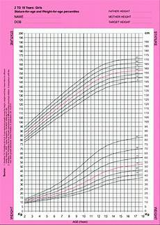 Indian Baby Weight Chart Growth Chart For Stature And Weight For Indian Girls