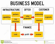 Business Infrastructure Business Model Stock Images Image 36181784