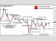 Identifying Some Forex Candlestick Patterns   1st Forex