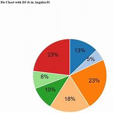 How To Make A Pie Chart In Java How To Make Pie Chart Using D3 With Angularjs