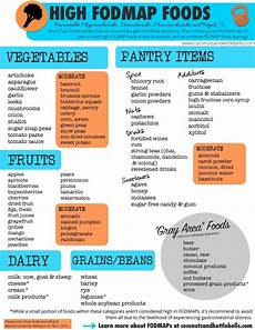got gut problems it could be fodmaps high fodmap foods