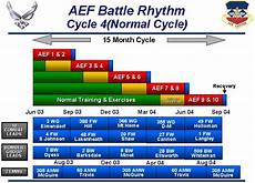 Aef Band Chart Air Expeditionary Force