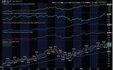 Xcelera Stock Chart Stockcharts Com Simply The Web S Best Financial Charts