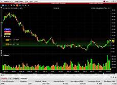 Stock Market Charting Programs Yahoo Historical Foreign Exchange Rates Best Stock
