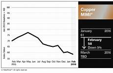Steel Price Per Pound Chart Copper Prices Now Below 2 Lb No Turnaround In Sight