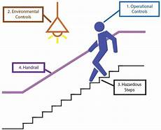 Correct Lifting Technique For Light To Medium Weight Stairs And Steps Health And Safety Authority