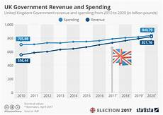 Government Charts And Graphs Chart Uk Could Come Close To Closing Revenue And Spending