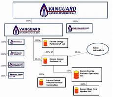 Vanguard Org Chart Vanguard Natural Resources Inc Form 10 K March 8 2011
