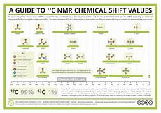 H Nmr Shifts Analytical Chemistry A Guide To 13 C Nuclear Magnetic