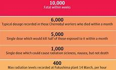 Radiation Scale Chart Radiation Exposure A Quick Guide To What Each Level Means