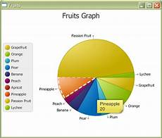 How To Make A Pie Chart In Java Java Javafx Piechart Incorrect Data Handles Mouseevent