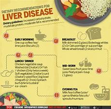 Liver Swelling Diet Chart Infographic Diet Chart Tips For Patients With Liver