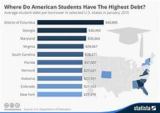 Student Loan Debt Chart 2015 Does The Us Have A Student Loan Problem World Economic