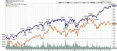 Vanguard Org Chart What Is The Fair Value Of The Vanguard Reit Index Fund
